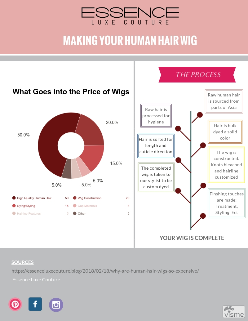 how to Make-a-human-hair-wig infographic